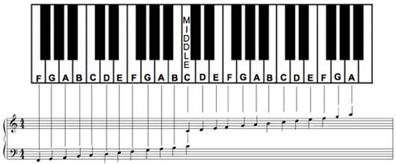Basic Piano  StrathammusicCom